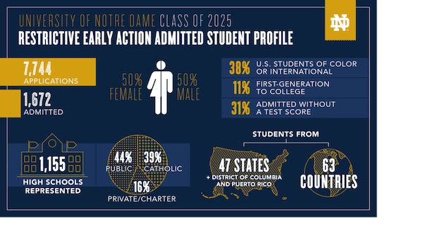 Class of 2025 Admissions Stats